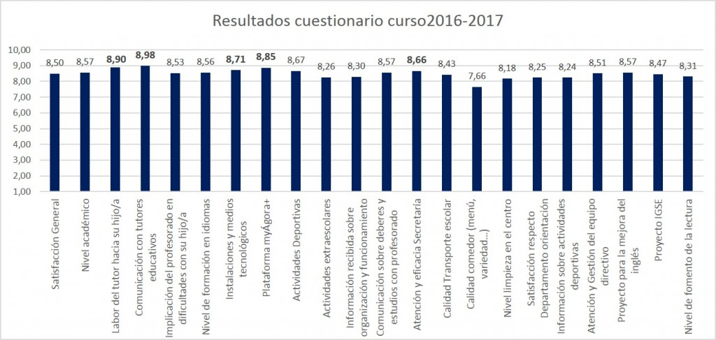 Grafico resultados cuestionario satisfaccion 2016-2017
