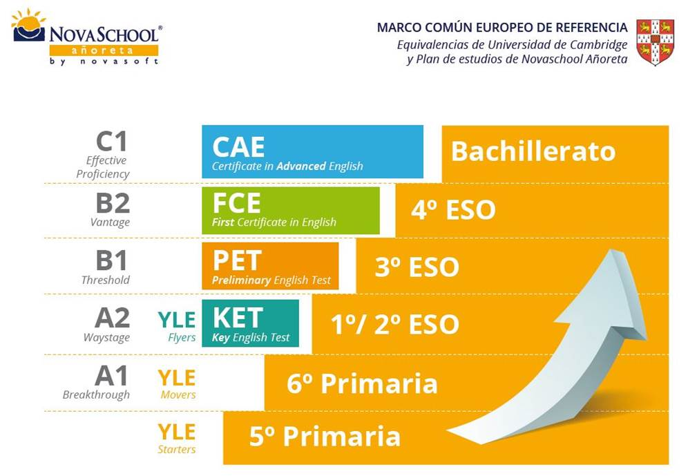 tabla de equivalencias cambridge